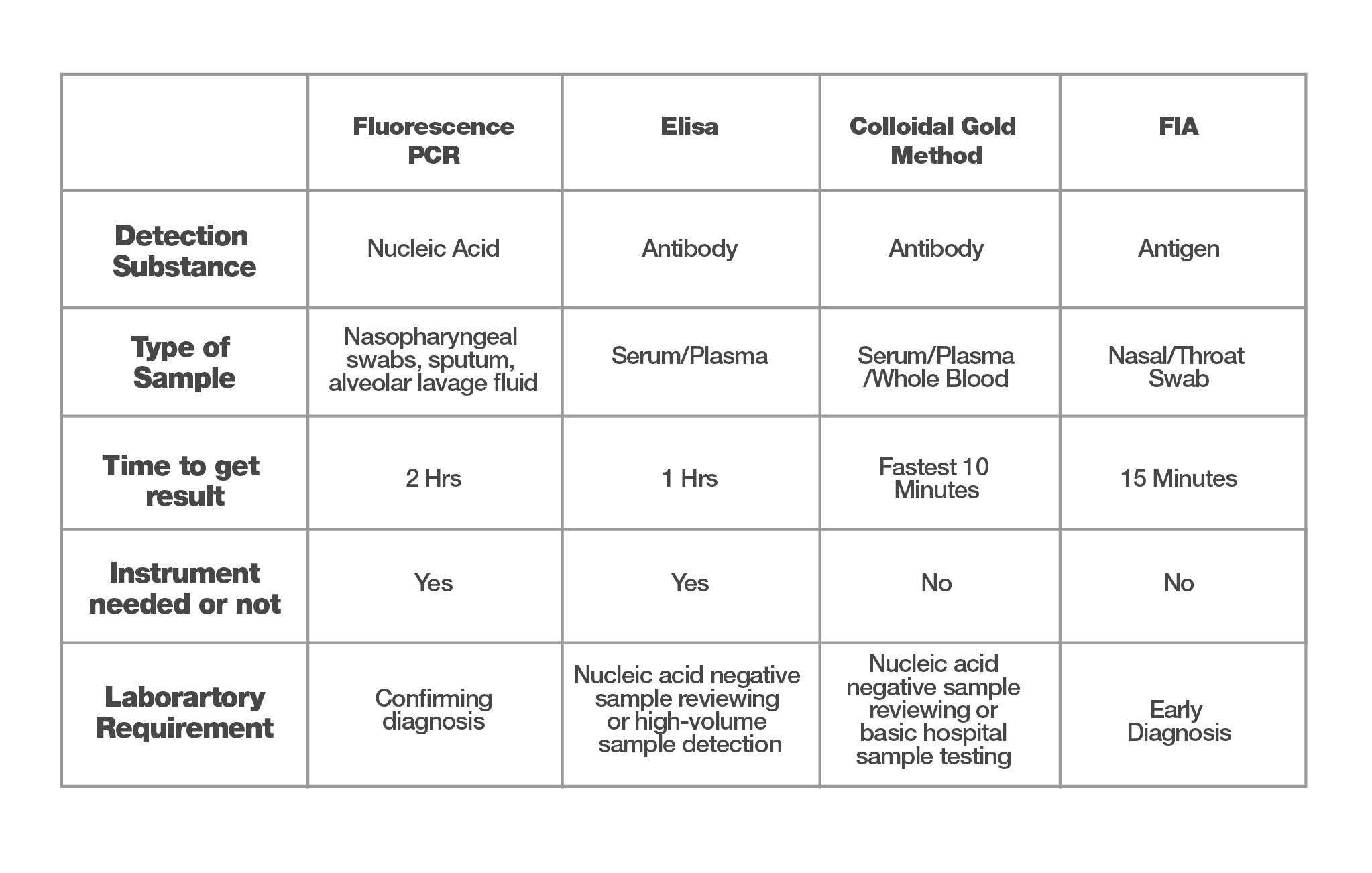 Antigen Table for Web-01